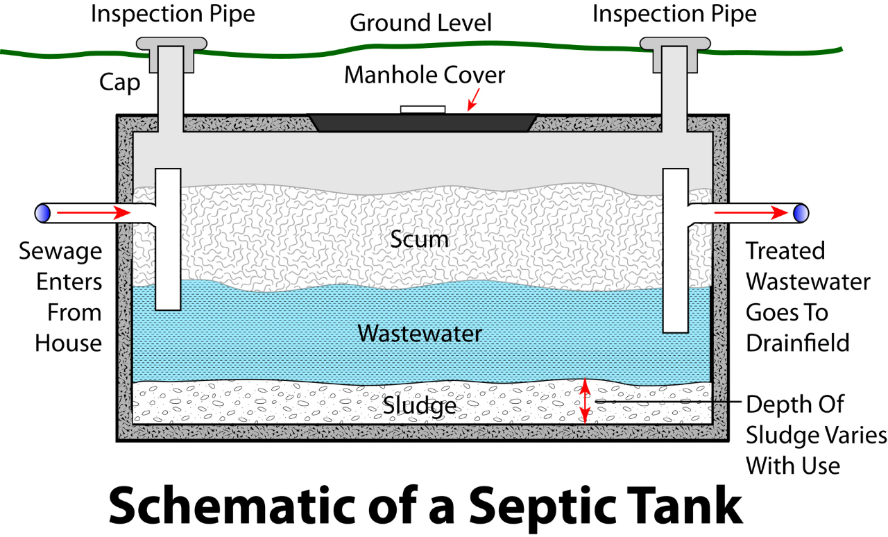 Schematic Of Septic Systems With Pumps Tank Wire Sewage Pump Wiring Diagram Pumping Exaude Good Household Products Prevent The Need For